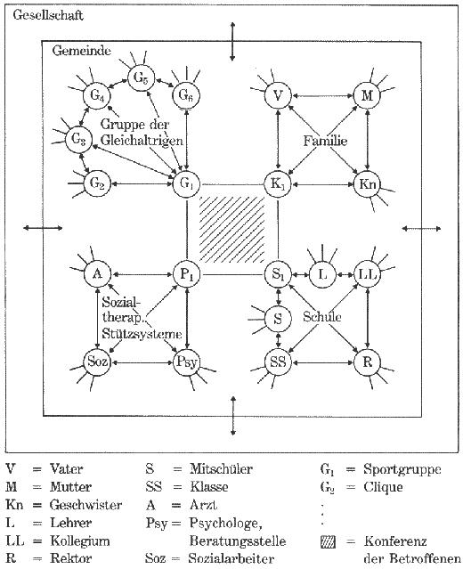 nervensystem reiz reaktions schema