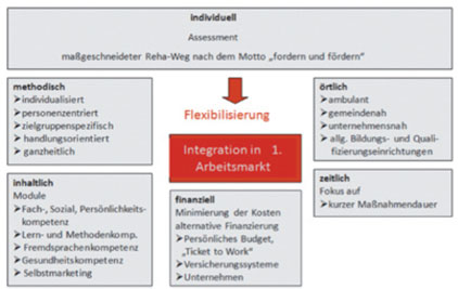 fragmentierte entwicklung definition