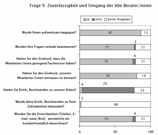 bidok :: Bibliothek :: Blochberger - Befragung zum Nutzen der Peer ...
