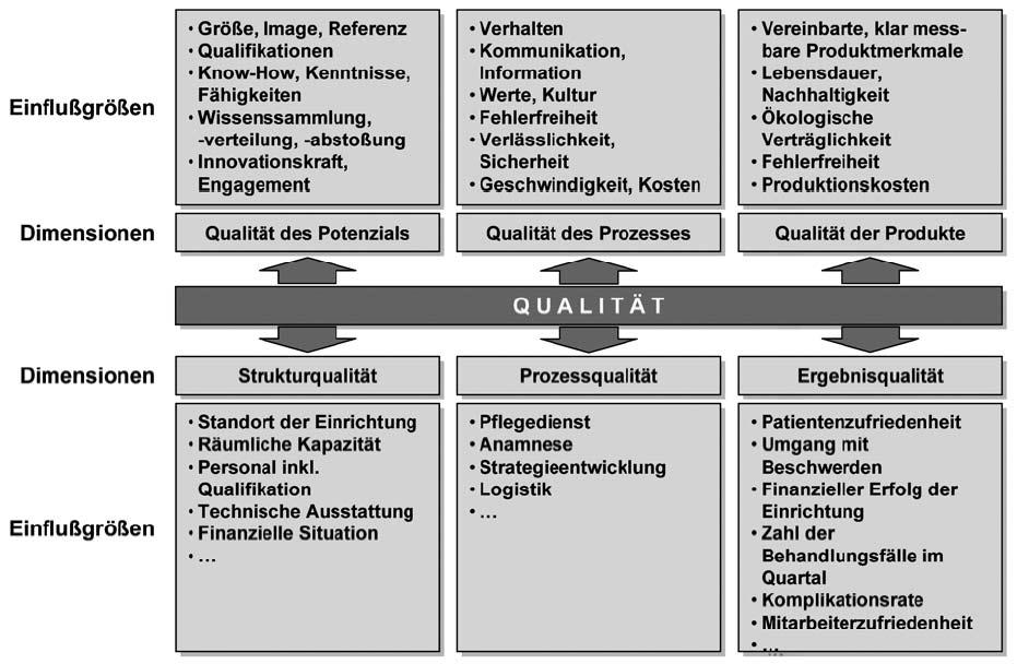 definition akkreditierung qualitätsmanagement