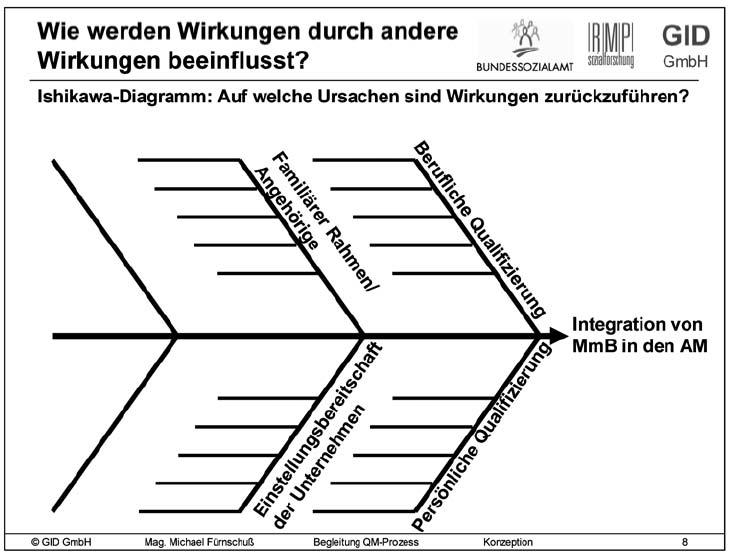 Nett Ursache Und Wirkung Vorlagen Zeitgenössisch ...