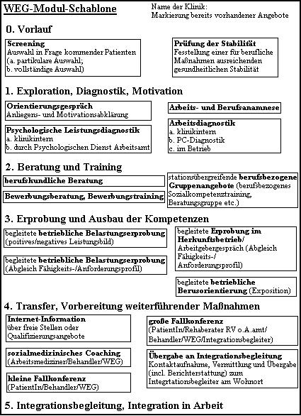 Hamburger Modell Rehabilitation Wikipedia 5