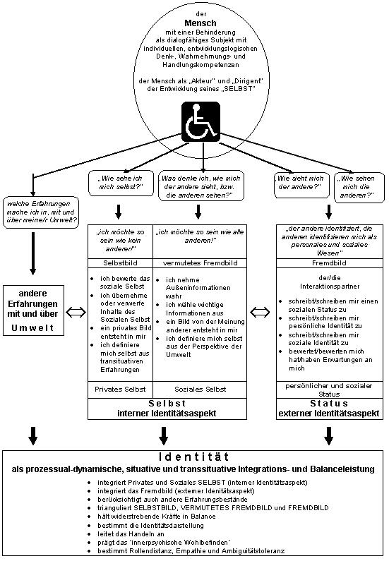Erfahrungsberich Hinter Den Dingen Lesen Die Fähigkeit Der Geistig Behinderten