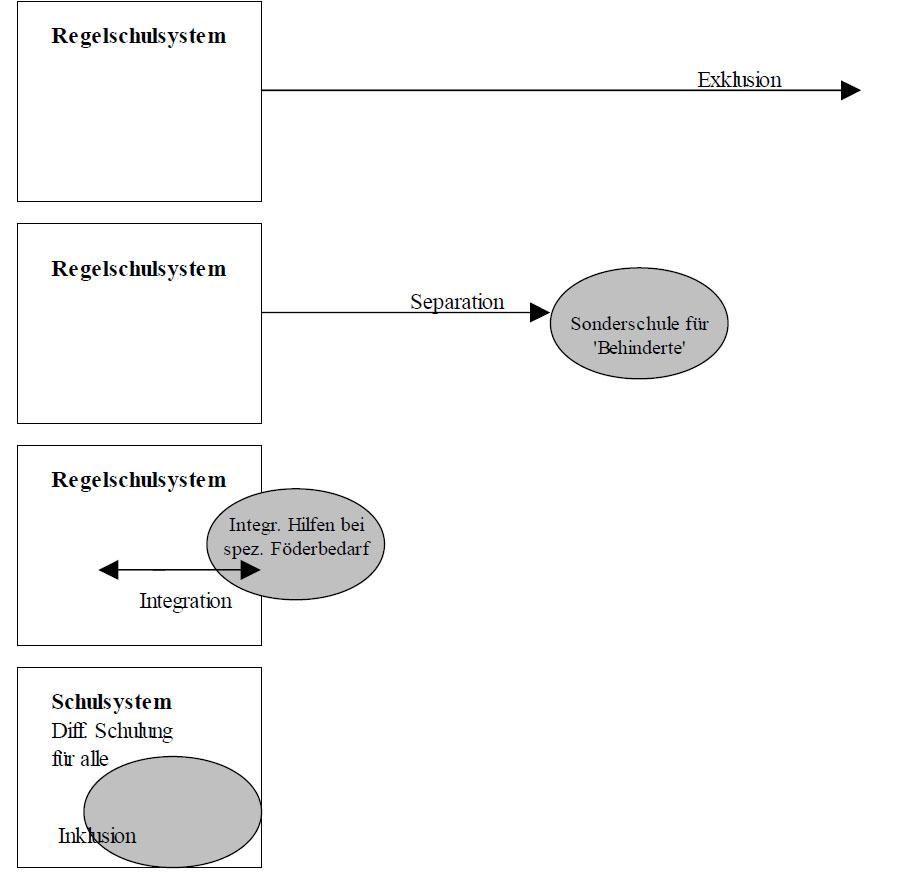 bidok :: Bibliothek :: Stellbrink - Inklusion und Offener Unterricht