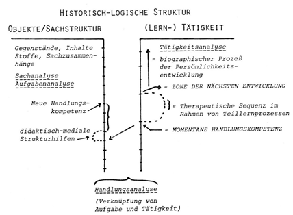 bidok :: Bibliothek :: Georg Feuser - Gemeinsame Erziehung ...