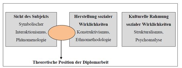 bidok :: Bibliothek :: Schachner - Persönliche Assistenz für ...