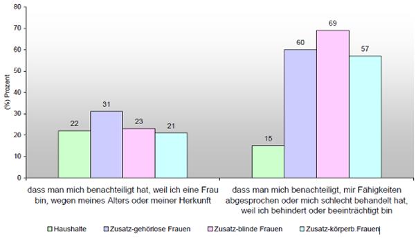 bidok :: Bibliothek :: Schröttle/Glammeier/Sellach et al ...